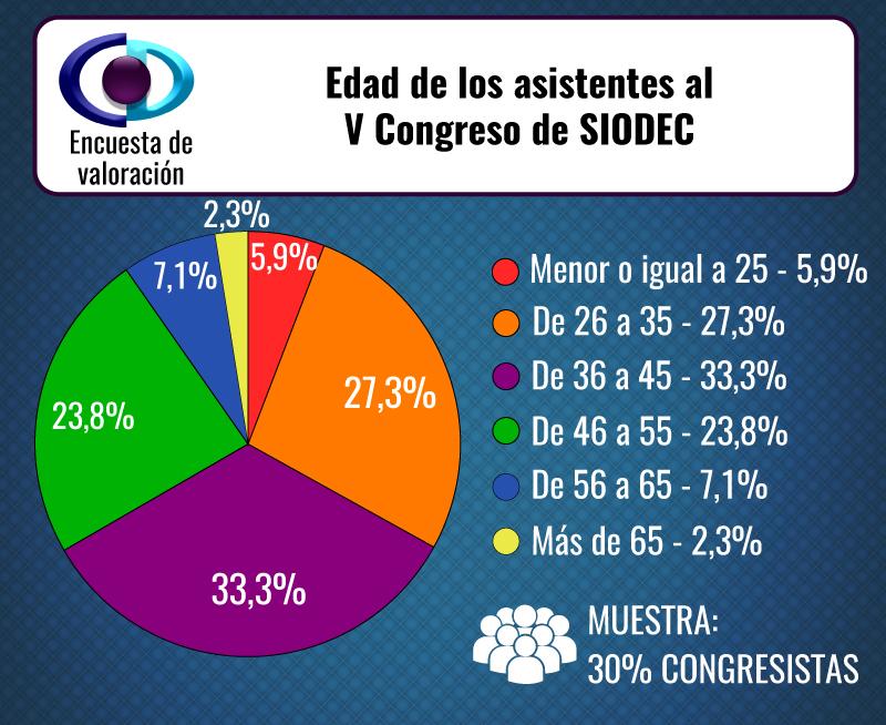Encuesta-congresistas3edad