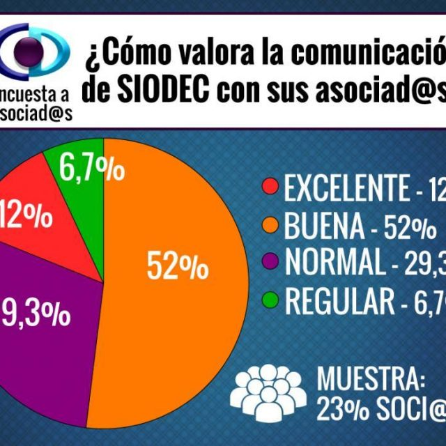 Más de la mitad de los socios de SIODEC creen que la Comunicación de la organización es buena